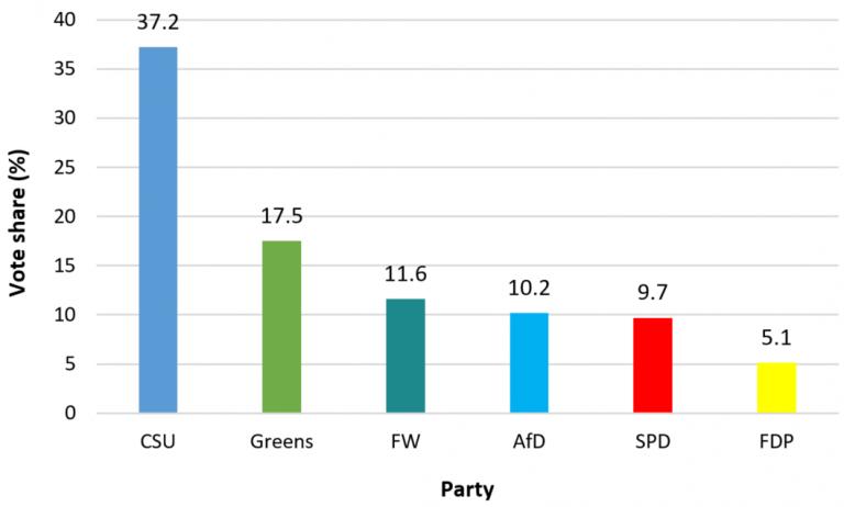 Greens the biggest winners as Merkel humiliated in Bavaria