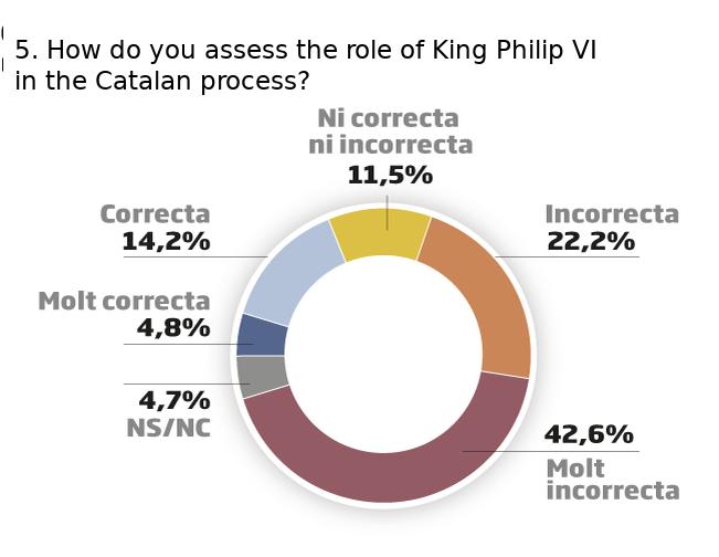 December 16 Ara opinion poll: role of King Philip VI