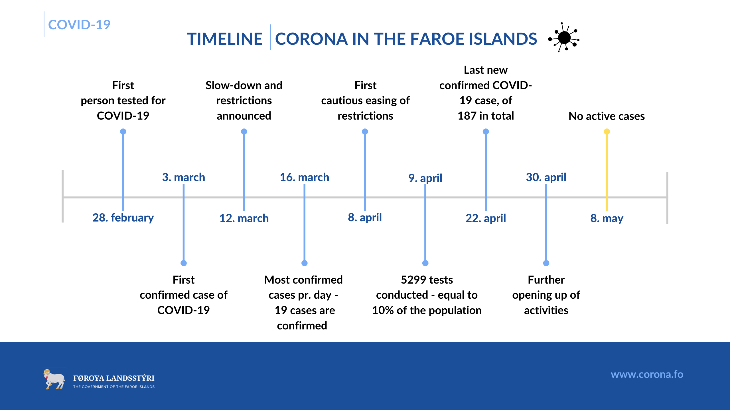 How the Faroe Islands eliminated COVID-19 (timeline)