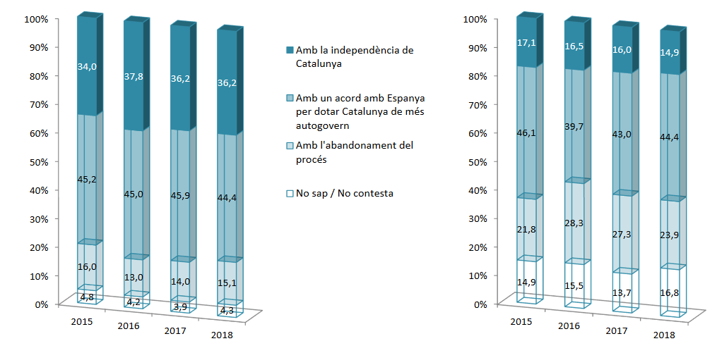 How will Catalan process end? How do you want it to end?