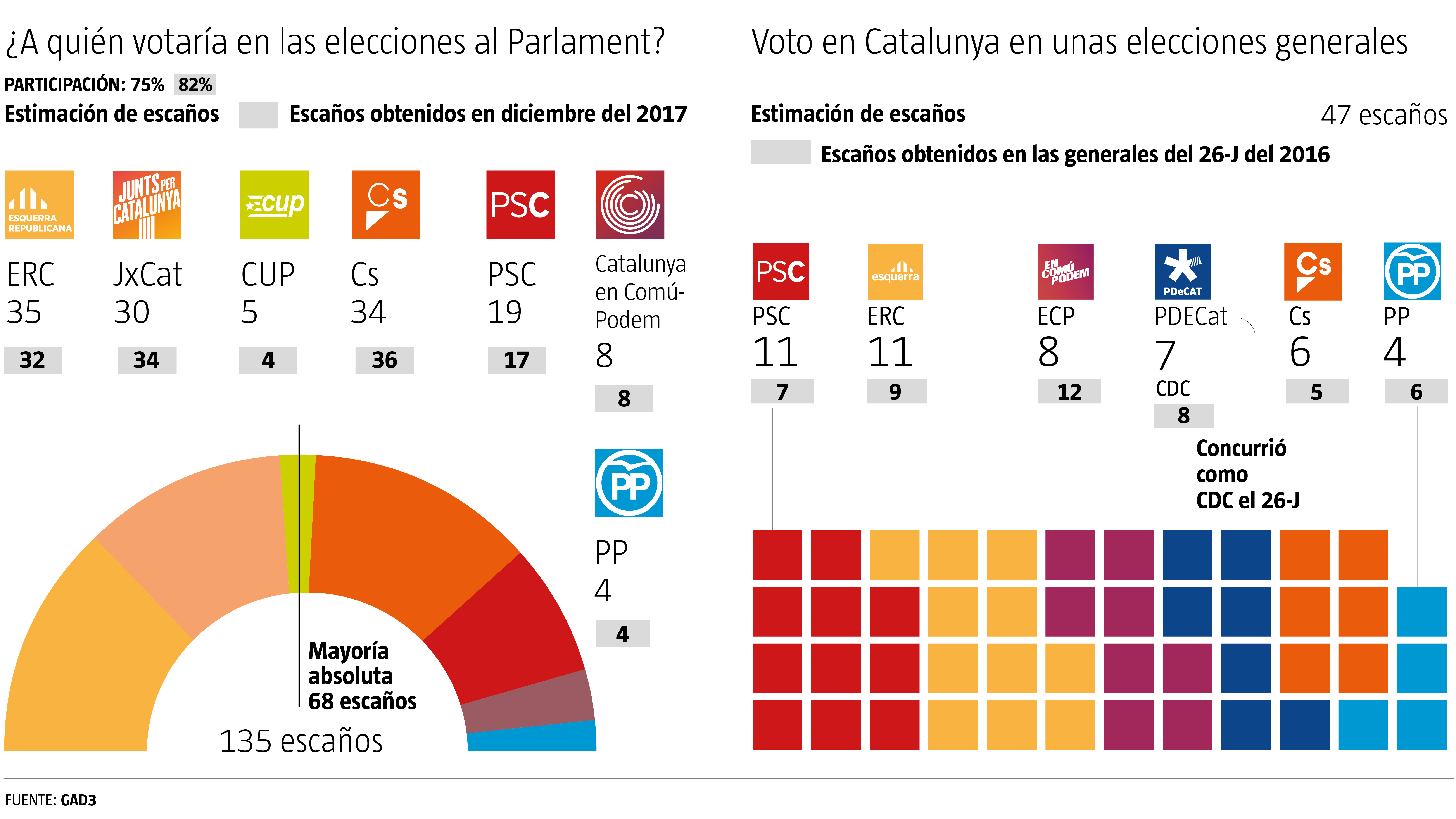 GAD 3 poll, June 23 (Catalonia and Catalan seats in the Spanish Congress)