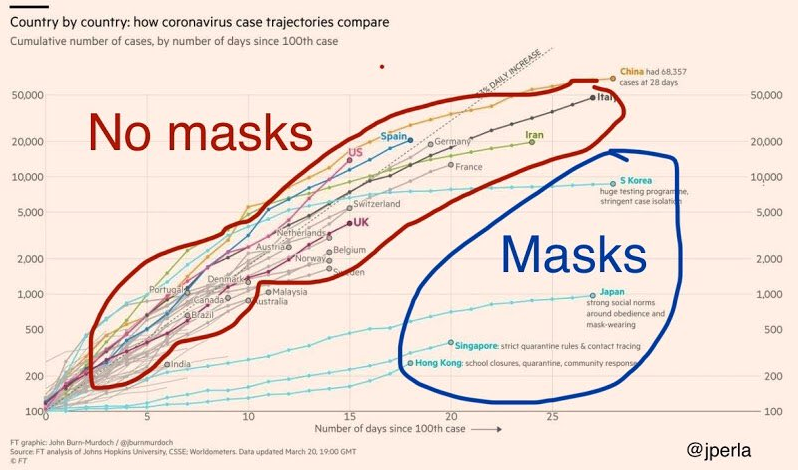Trajectory of Covid-19 infection according to mask regime (Credit) Financial Times