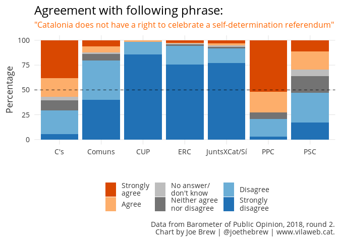 Position on right to self-determination (by voting preference)