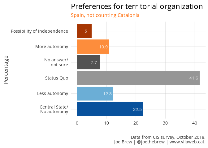 Preferences for territorial organisation (Spain outside Catalonia)