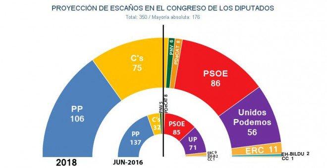 December 28 Público poll