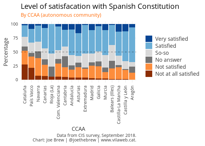 Satisfaction with Spanish Constitution, by Autonomous Community