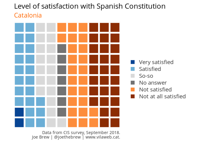 Satisfaction with Spanish Constitution (in Catalonia)