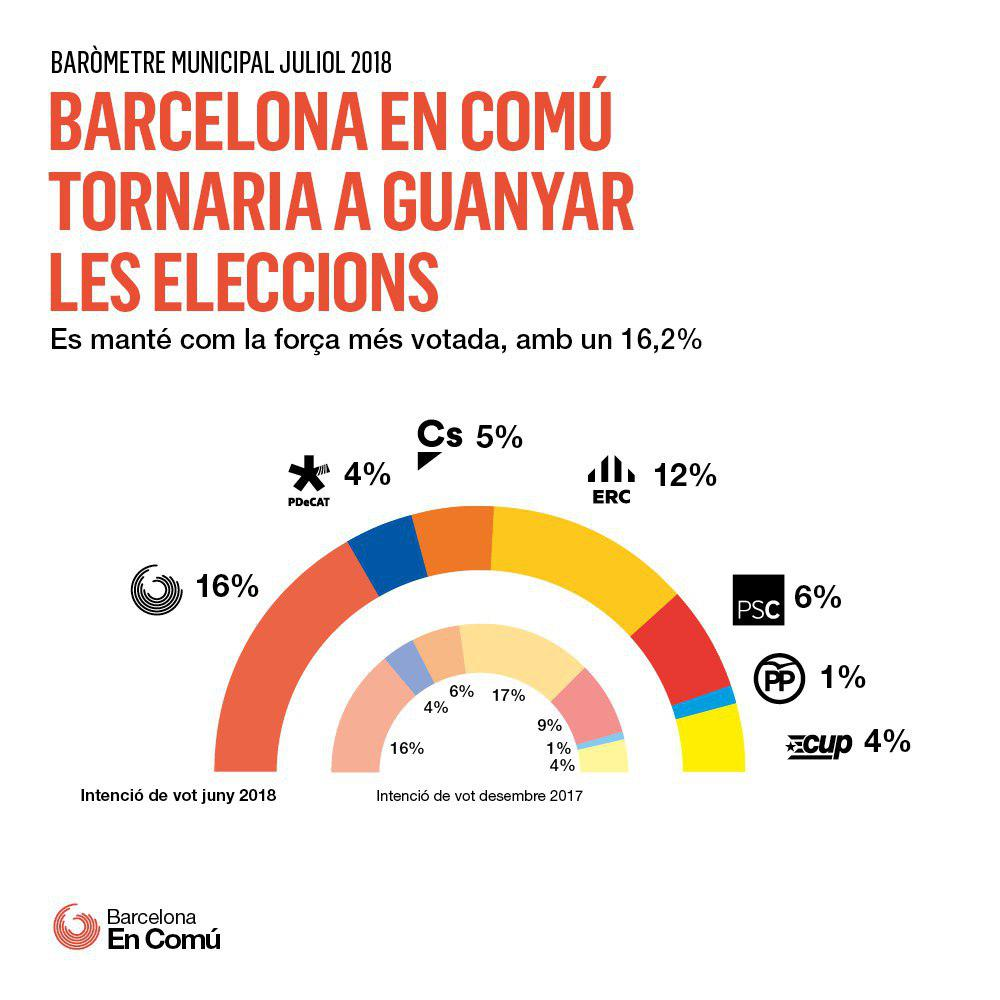 Voting intentions, Barcelona Council, June 2018