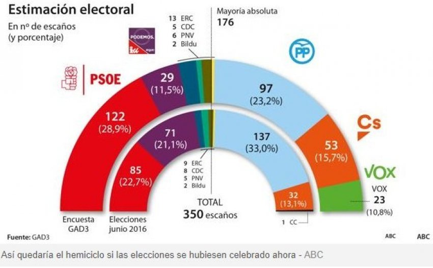 GAD3 poll for Spanish general elections: The right gains slightly, but still falls short of an absolute majority