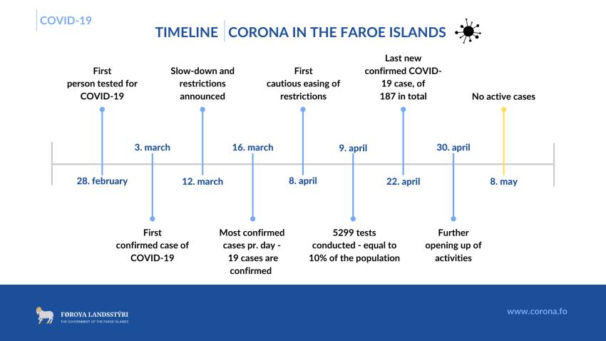 How the Faroe Islands eliminated COVID-19 (timeline)