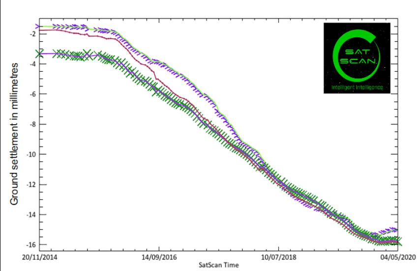 Sat-Scan imaging