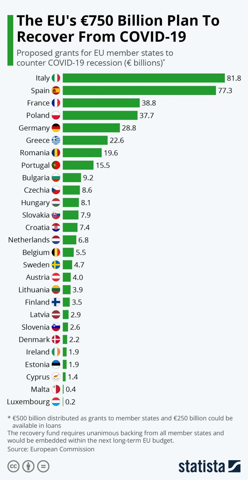 The European Commission's proposed distribution of the €750 billion (Credit: Statista