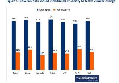 Australia Institute poll Jan 2020