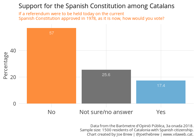 Support for Spanish Constitution among Catalans